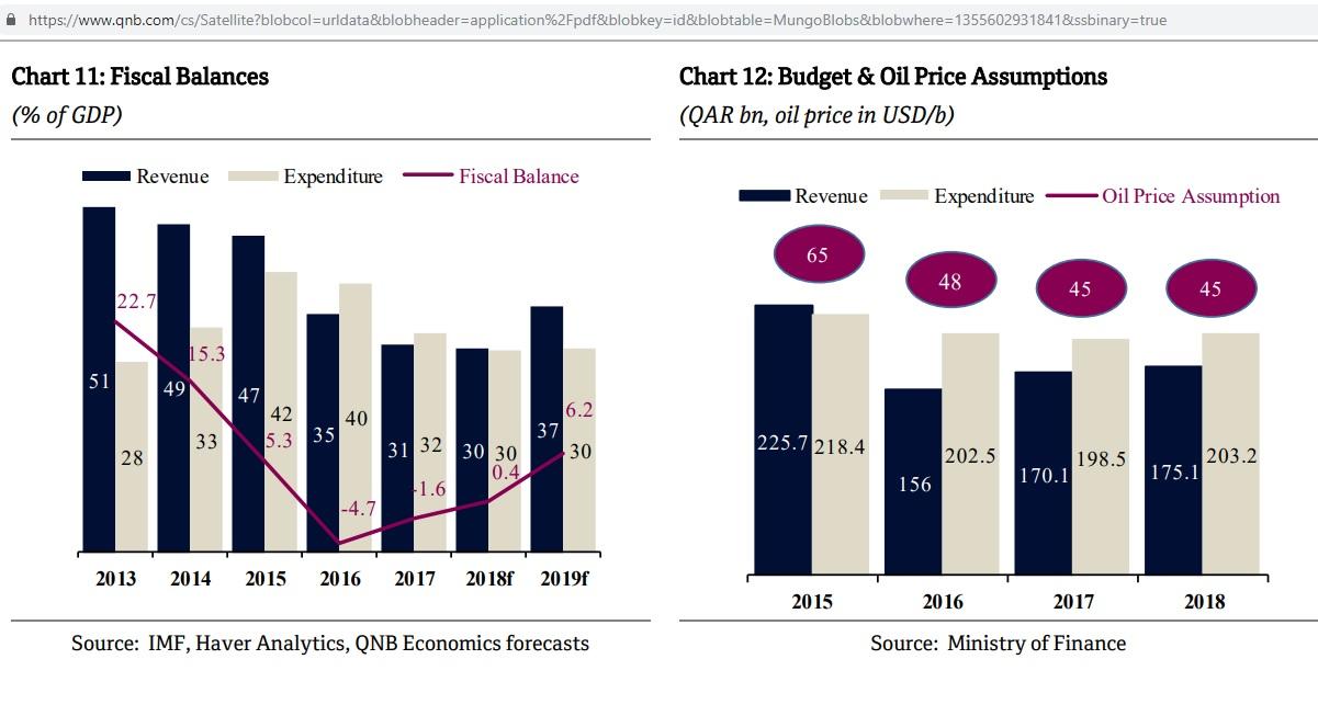 Qatar-fiscal-balance_2013-2019f