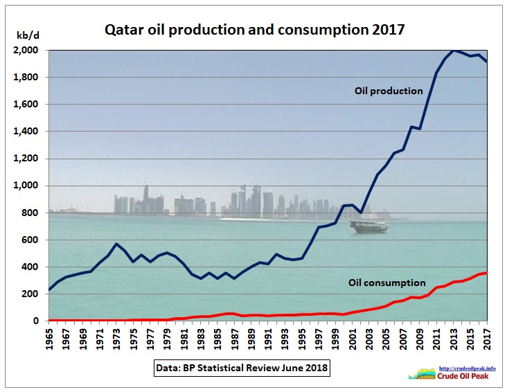 Qatar-oil-production-consumption_2017