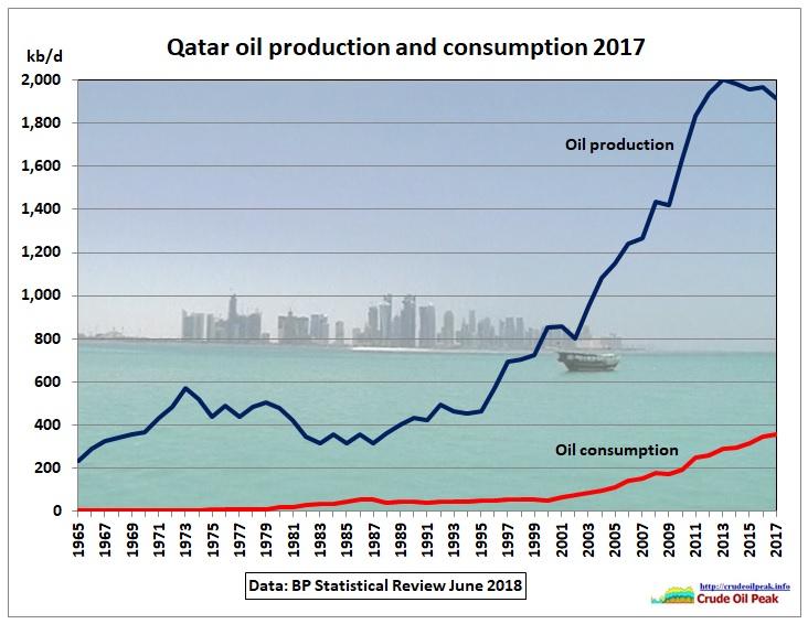 Qatar peak oil