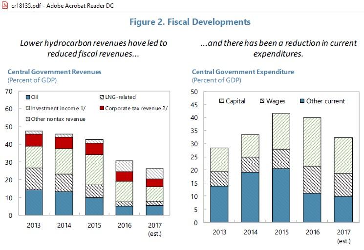 Qatar_Fiscal_IMF_2013-2017