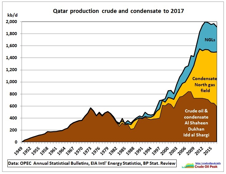 Qatar_crude_condensate_NGL_production_1949-1965-1980-2017
