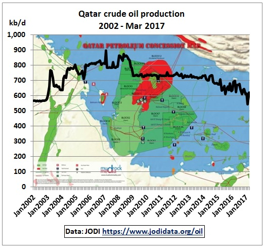 Qatar_crude_production_2002-Mar2017_Jodi