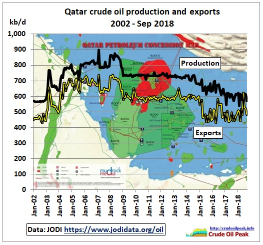Qatar_crude_production_2002-Sep2018_Jodi