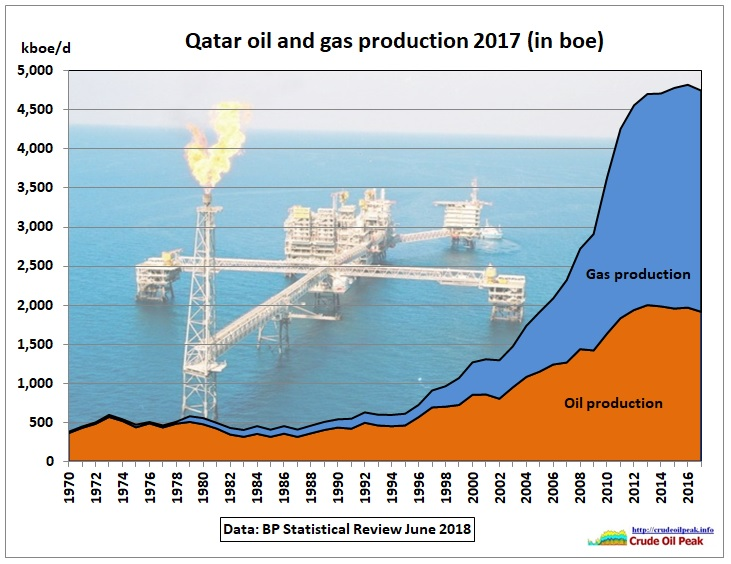 Qatar_oil_gas_production_1970-2017