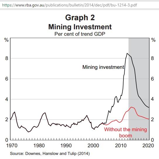 RBA_mining_investment_1970-2020