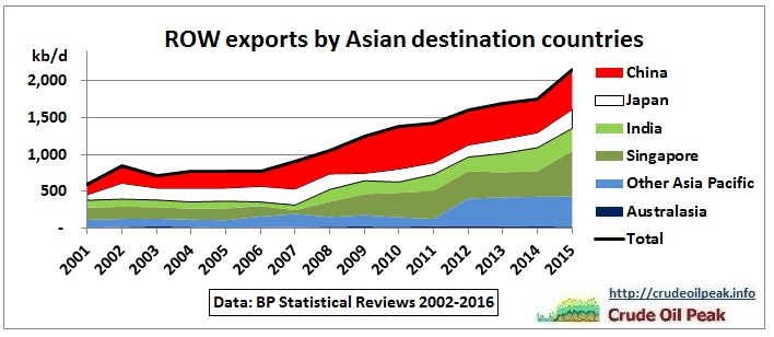 ROW_oil_exports_by_destination_2001-2015