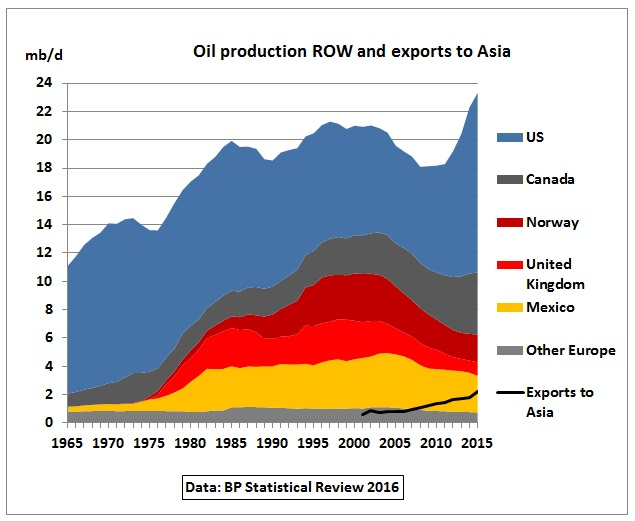 ROW_production_exports_to_Asia