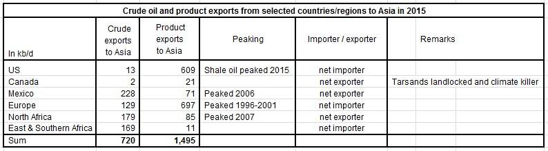 Peak Oil in Asia and oil import trends (part 2)