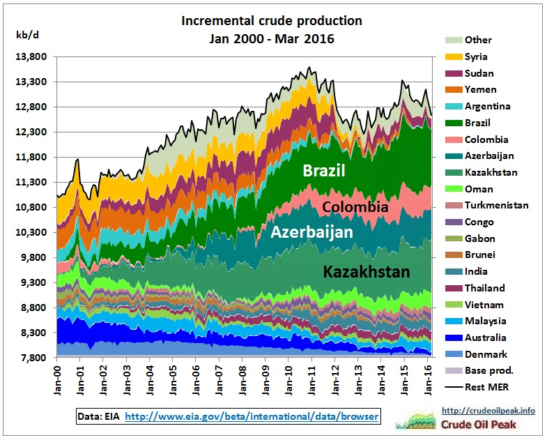 rest_incremental_crude_production_2000-mar2016