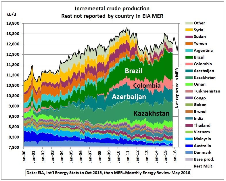 rest_incremental_crude_production_2000-may2016