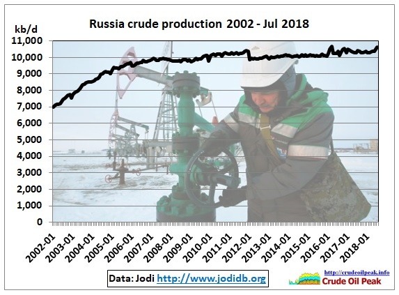 Russia_crude_oil_production_2002-Jul2018