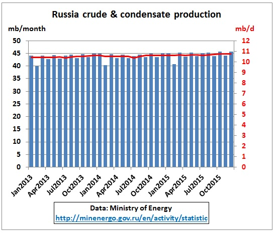Russia_crude_production_2013-2015