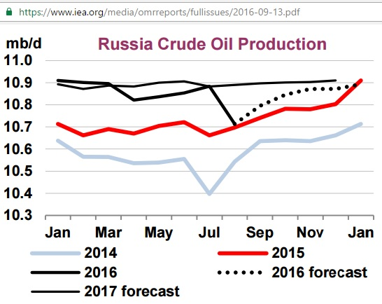 russia_crude_production_2014-2017f_iea_omrsep2016