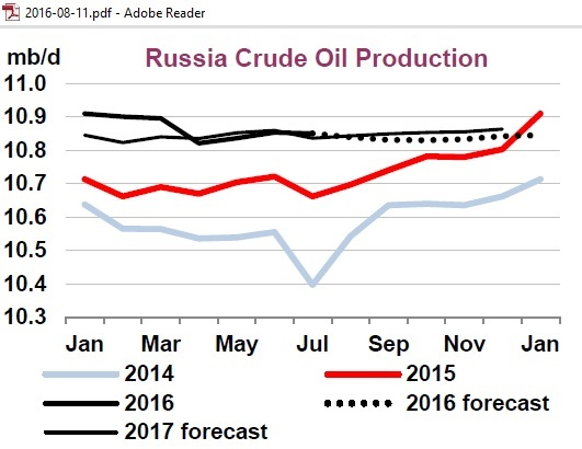 russia_crude_production_2014-2017_iea_aug2016