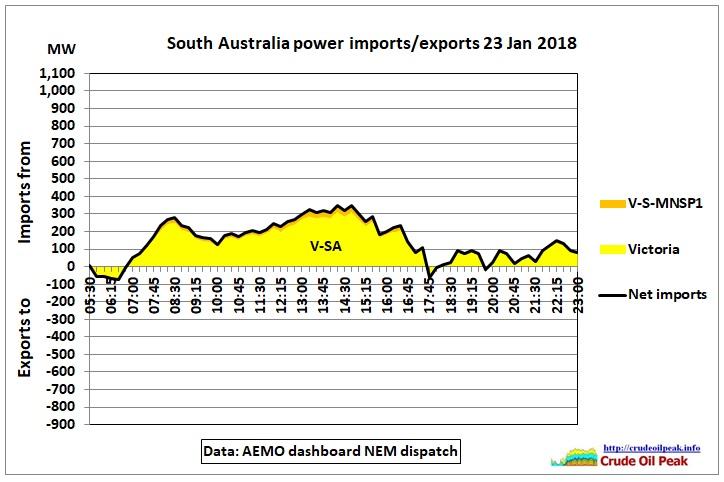 SA_imports-exports_23Jan2018