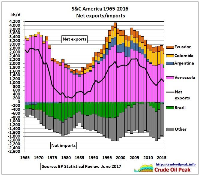 SC_America_net_exports-imports_1965-2016b