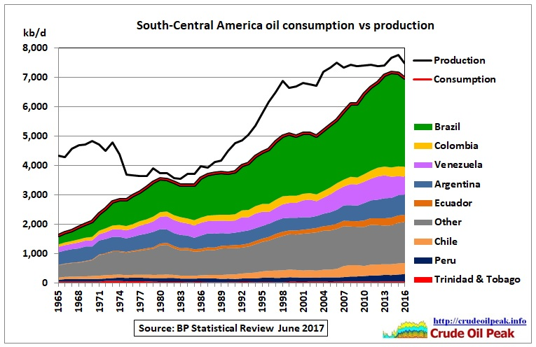 SC_America_oil_consumption_vs_production_1965-2016