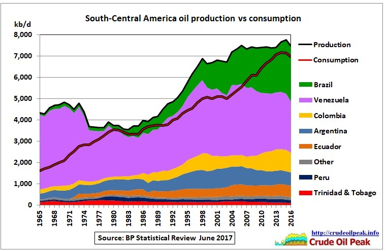 SC_America_oil_production_vs_consumption_1965-2016