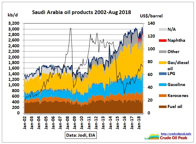 Saudi-Arabia-products_Jan2002-Aug2018