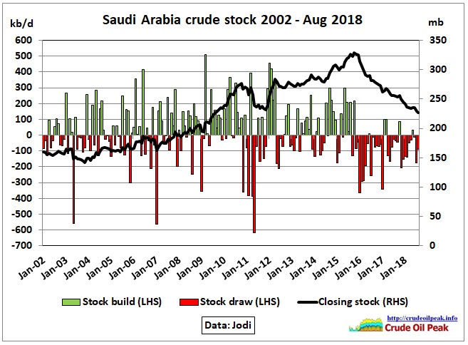 Saudi-Arabia_crude-stock_Aug2018