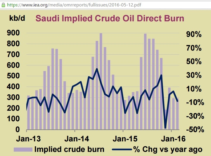 saudi-arabia_implied_direct_crude_burn_jan2013-feb2016