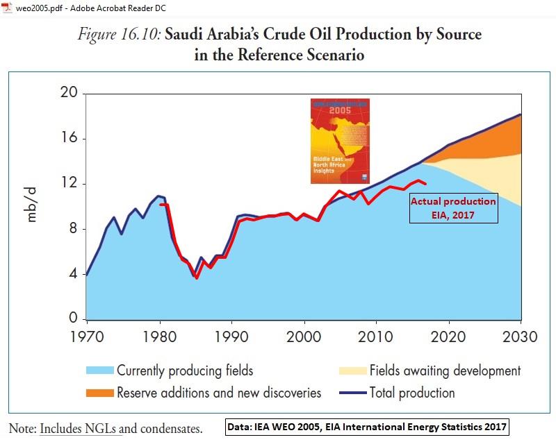 Saudi-Arabia_oil-production_1970-2030_IEA-actual