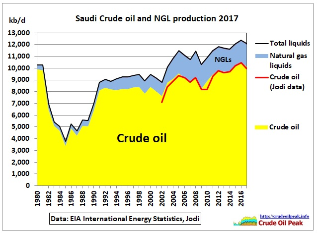 Saudi-crude-NGL-production_EIA_1980-2017