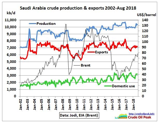 SaudiArabia_crude_prod_exports_2002-Aug2018_Jodi