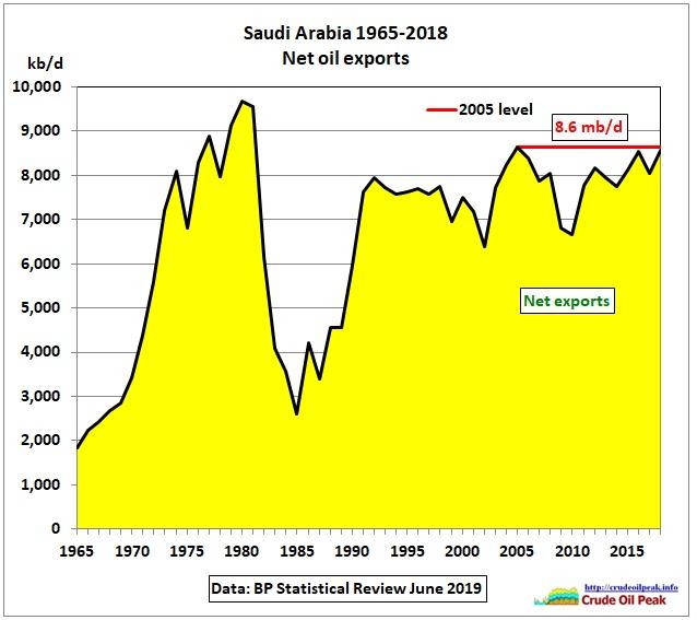 SaudiArabia_net-oil-exports_1965-2018
