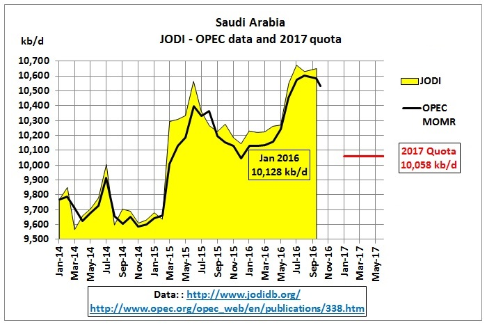 saudi_arabia_crude_jan2014-quota_june2017