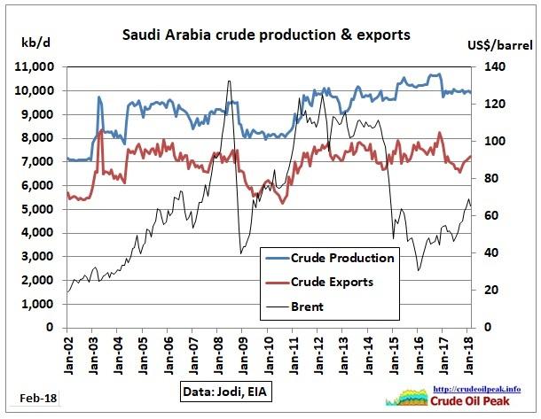 Saudi_Arabia_crude_prod_exports_2002-Feb2018_Jodi