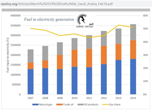 Saudi_power-supply_by_fuel_2007-14