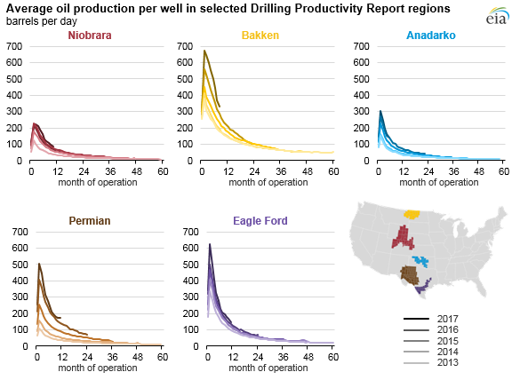 Shale_oil_production_per-well