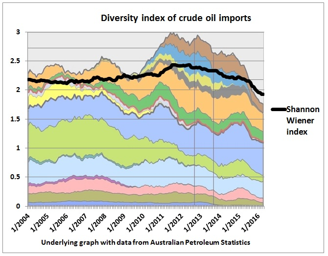 Shannon_Wiener_index_crude_imports