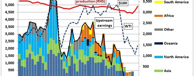 Shell's upstream earnings1) were in the red since the 1st quarter of 2015 according to first half 2016 reports. Earnings peaked at US$ 6 bn in the 2nd quarter of […]
