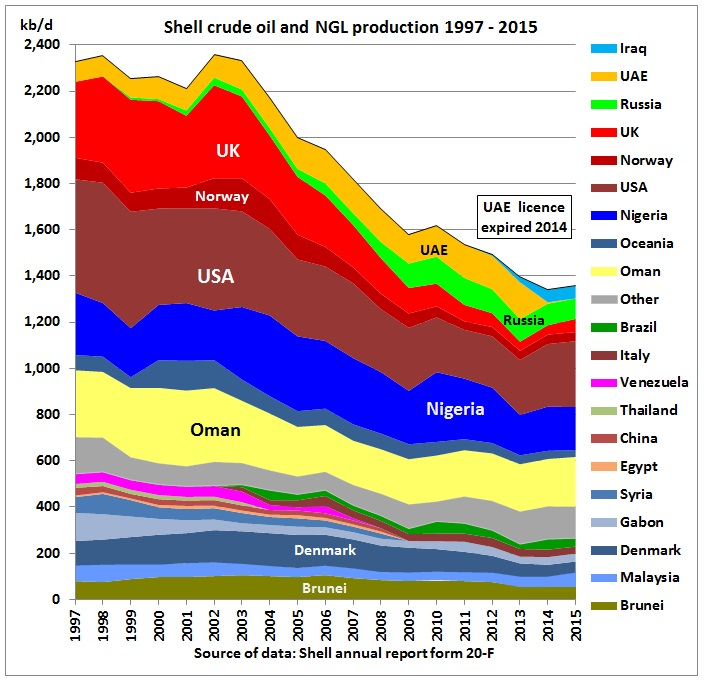 shell_crude_ngl_production_by_region_1997-2015
