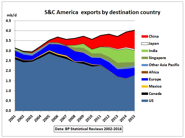 South-Central_America_oil_exports_by_destination_2001-2015