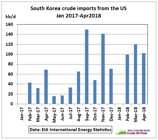 South-Korea_crude_imports_from_US_2017-Apr2018