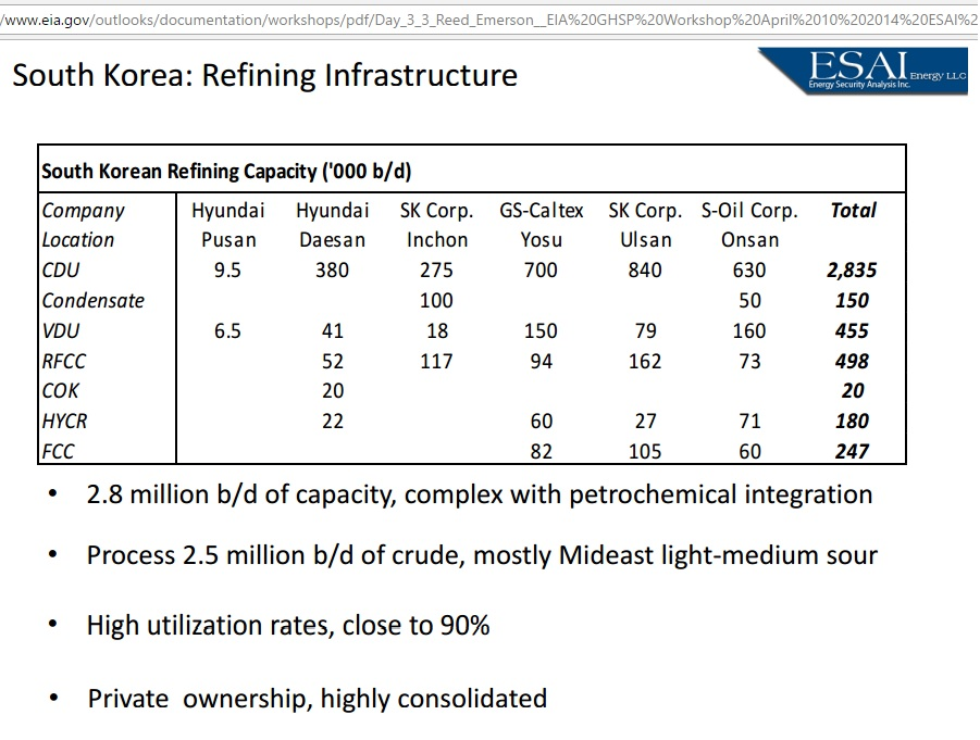 South-Korea_refining_complexity_2014