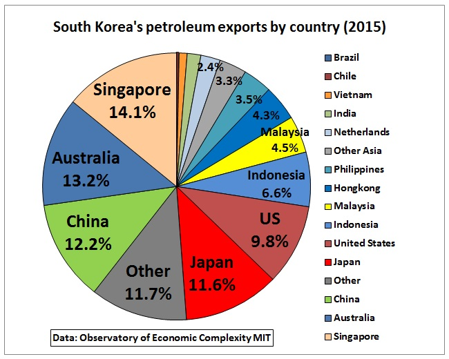 South_Korea_petroleum_exports_pie_chart_2015