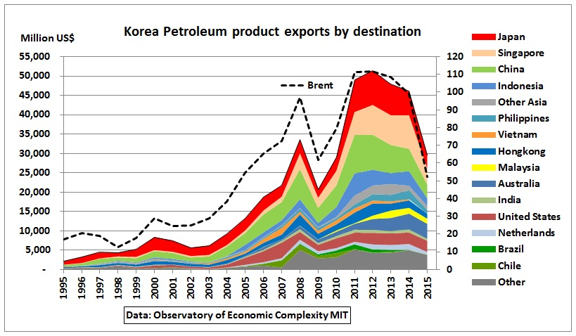South_Korea_petrolum_exports_by_country_1995-2015