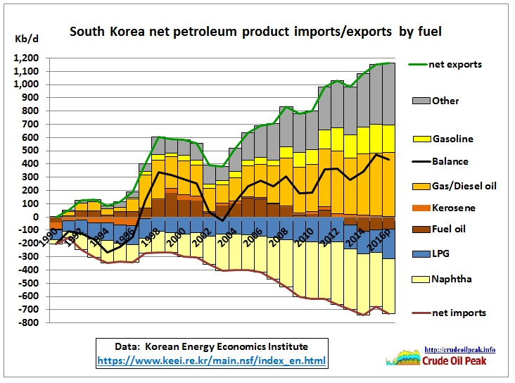 South_Korea_product_imports-exports_1990-2016