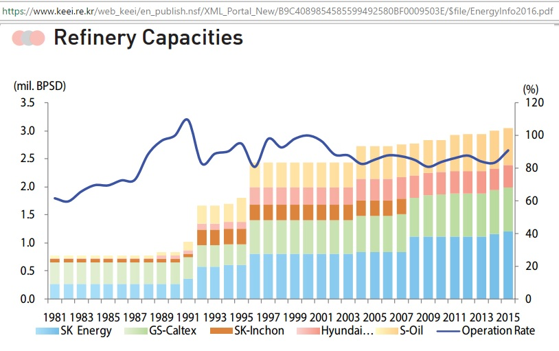 South_Korea_refinery_capacities_1981-2015
