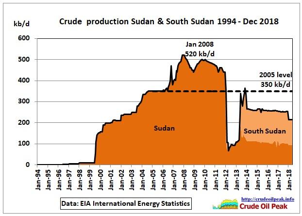 Sudan_1994-Dec2018