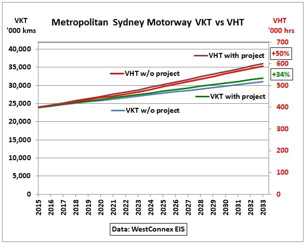 Sydney_Motorway_VKT-VHT_2015-2033