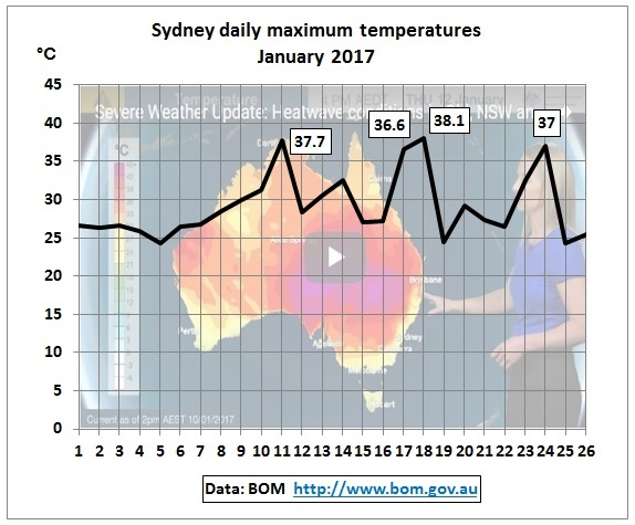 Sydney_daily_max_temp_1-26Jan2017