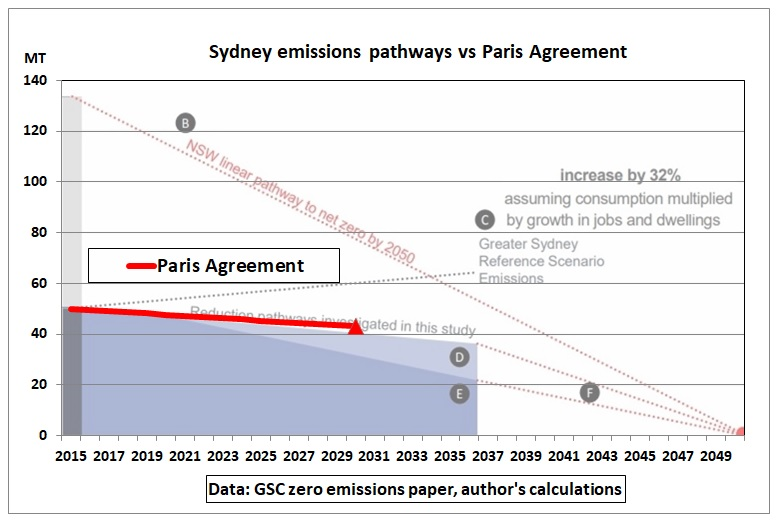 Sydney_emission_pathways_vs_Paris_2015-2030