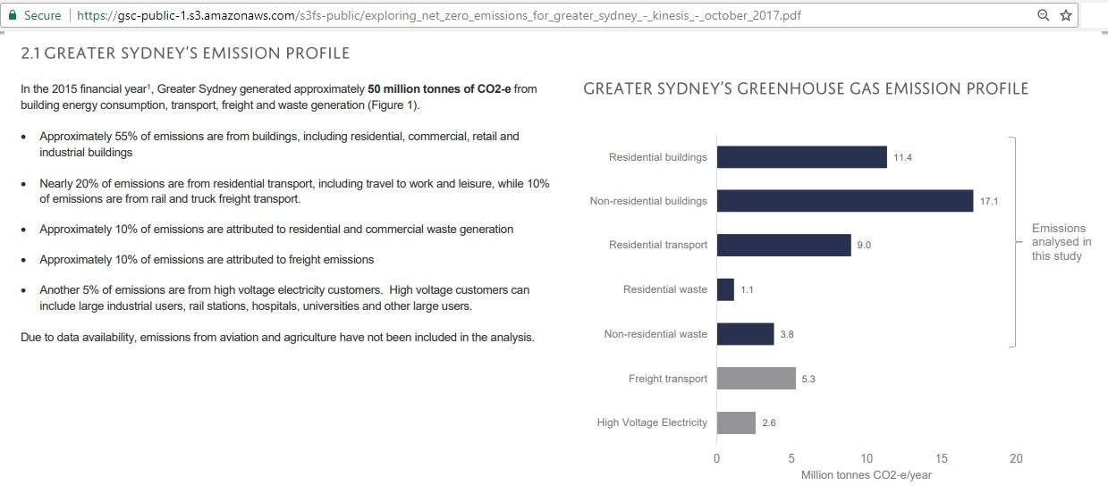 Sydney_emissions_profile_2015