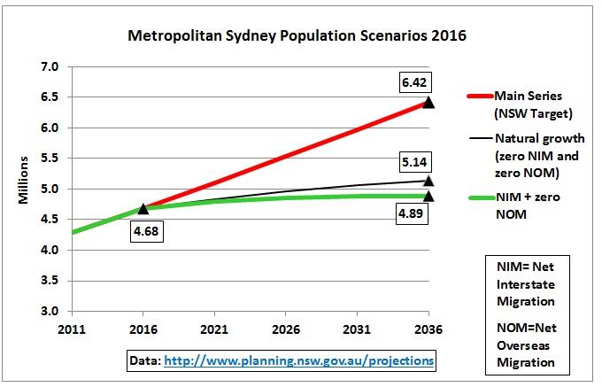 sydney_population_scenarios_2011-2016-2036