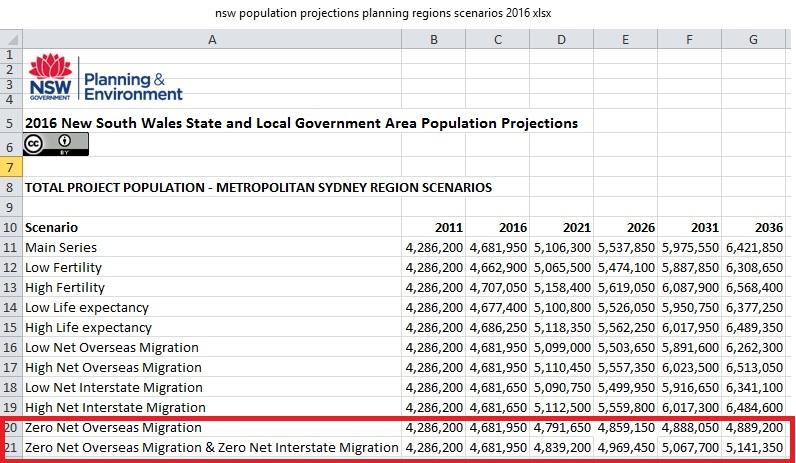 Sydney_population_scenarios_2016-2036